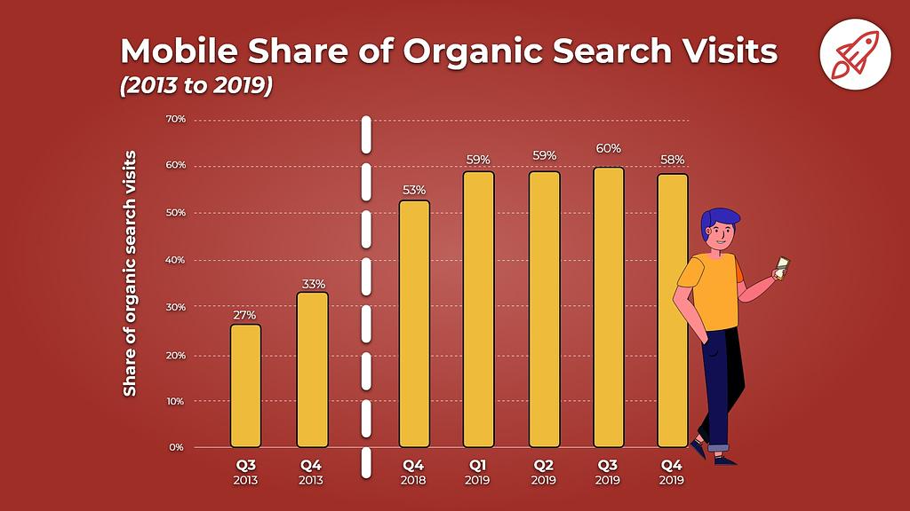 mobile organic search traffic