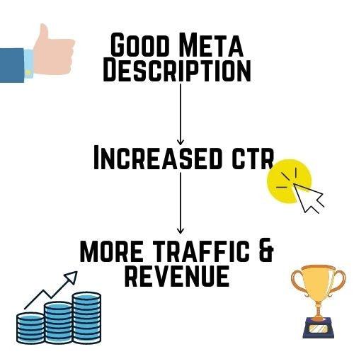 flowchart showing importance of meta description