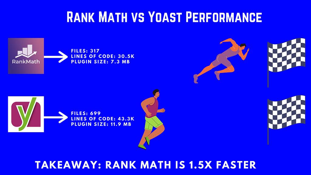 Rank Math vs Yoast Performance Comparision