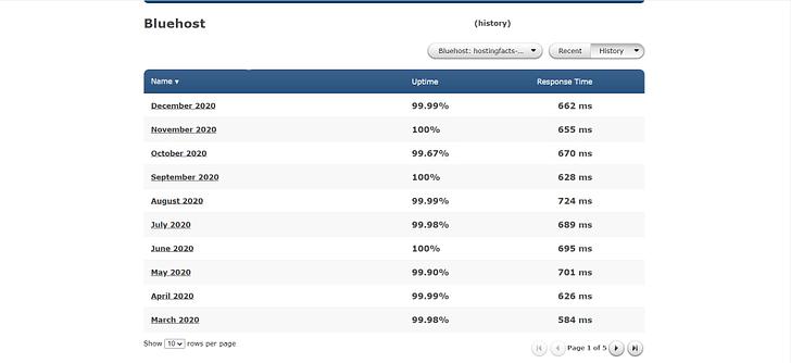Bluehost uptime stats