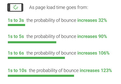 bounce rate and speed relation