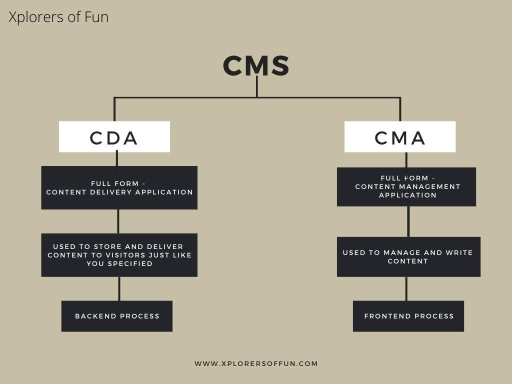 CMS MIND MAP