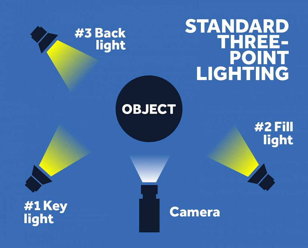 3 point lighting formula
