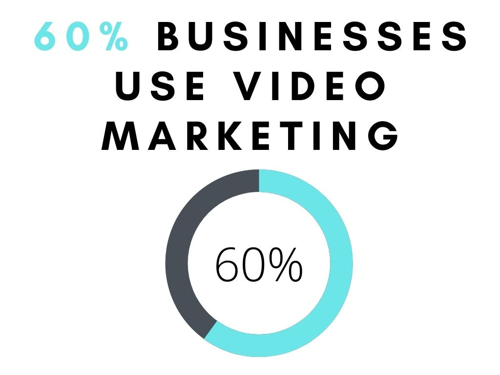 60% businesses use video marketing
